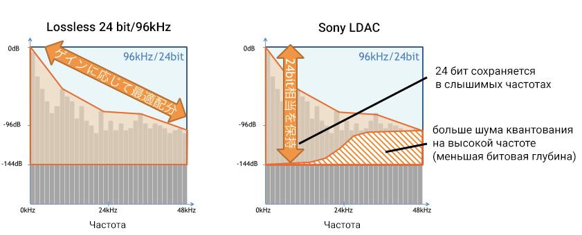 Сравнение LDAC и Lossless