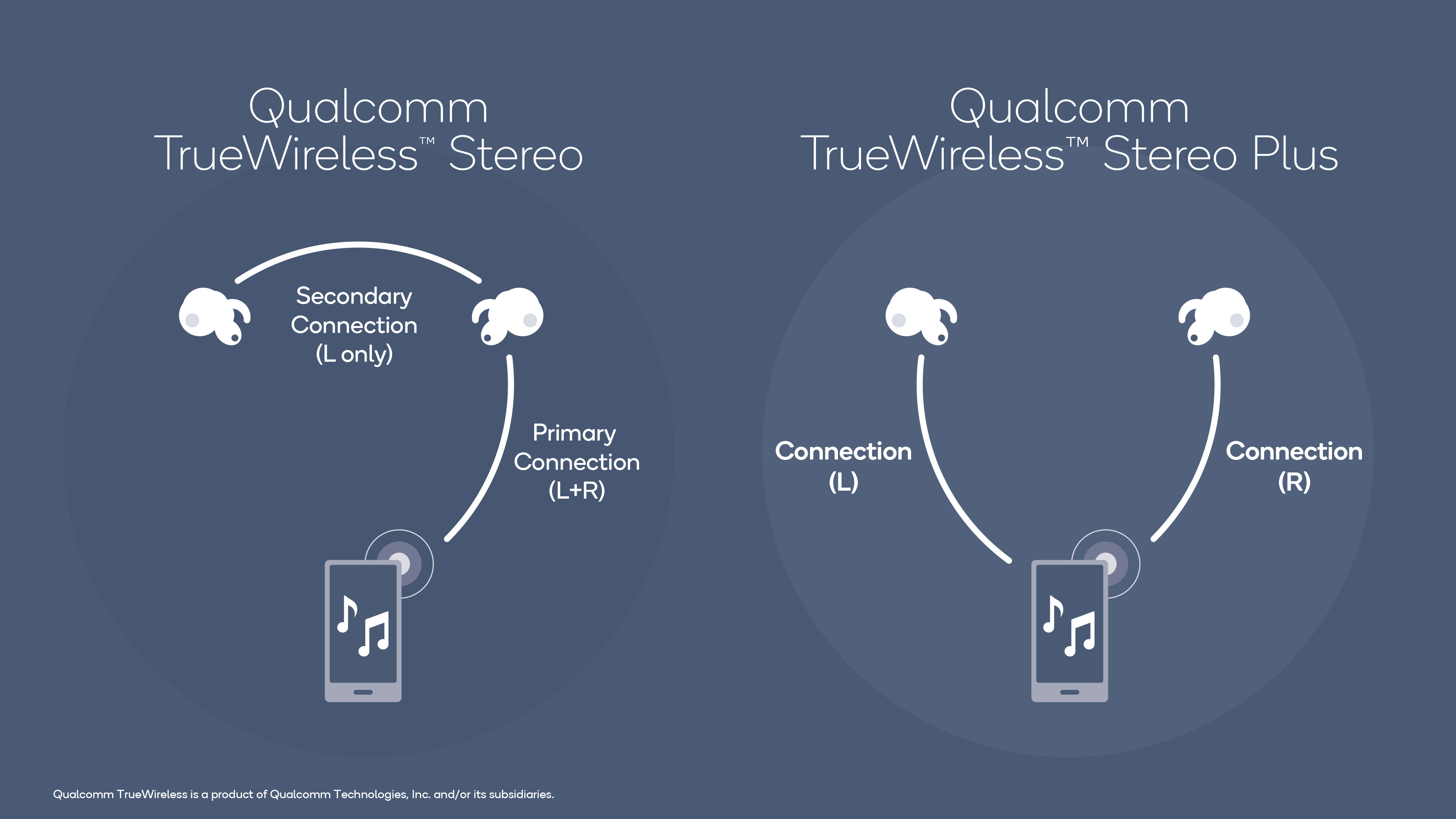 TrueWireless Stereo Plus