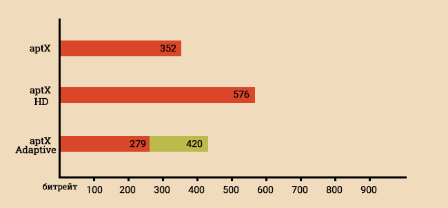 Сравнение битрейта кодеков aptX, aptX HD и aptX Adaptive