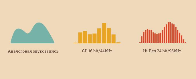 В чем преимущество Hi-Res Audio