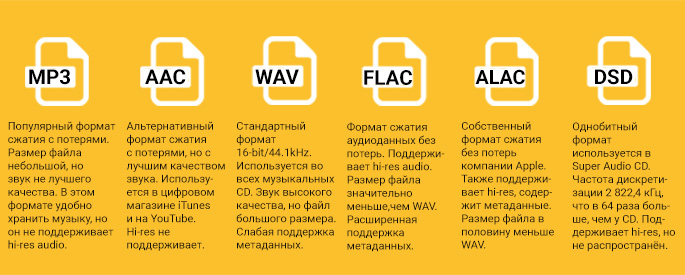 Форматы файлов цифрового звука