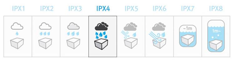 Водозащита с рейтингом IPX4