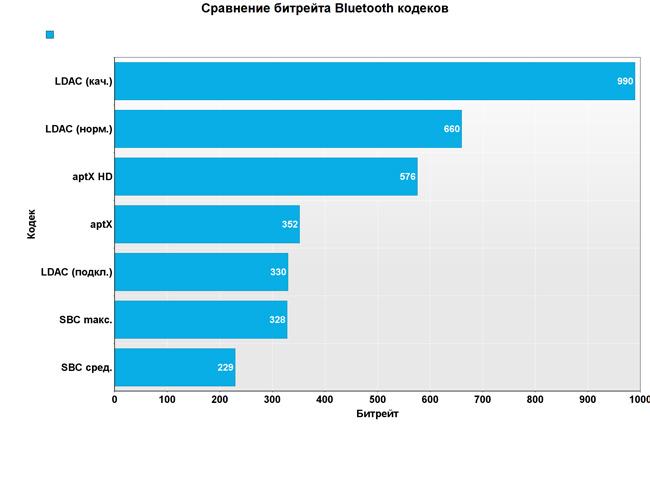 Сравнение битрейтов Bluetooth-кодеков LDAC, aptX, SBC